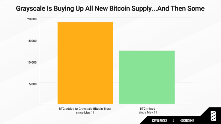 1.5 Times More Bitcoin is purchased by Grayscale Than Daily Mined Coins 1