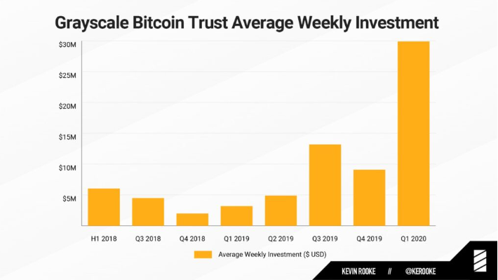 1.5 Times More Bitcoin is purchased by Grayscale Than Daily Mined Coins 2
