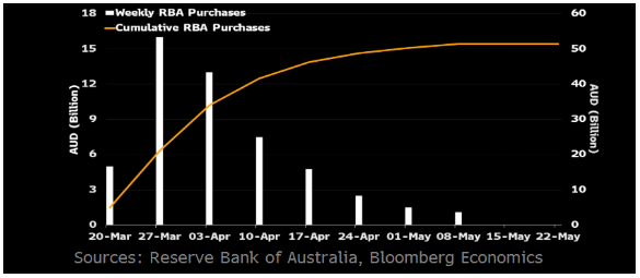 AUD changed on RBA monetary policy decision - What To Expect 2
